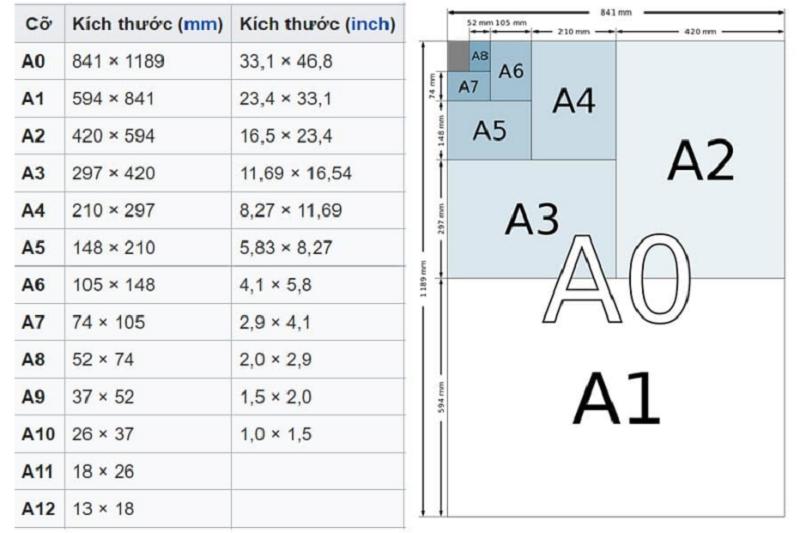 Kích thước khổ giấy A0 A1 A2 A3 A4 A5 A6 A7
